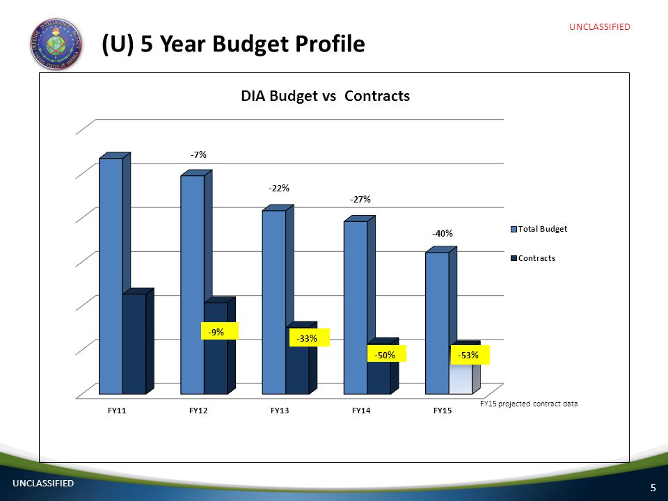 5 (U) 5 Year Budget Profile FY15 projected contract data UNCLASSIFIED