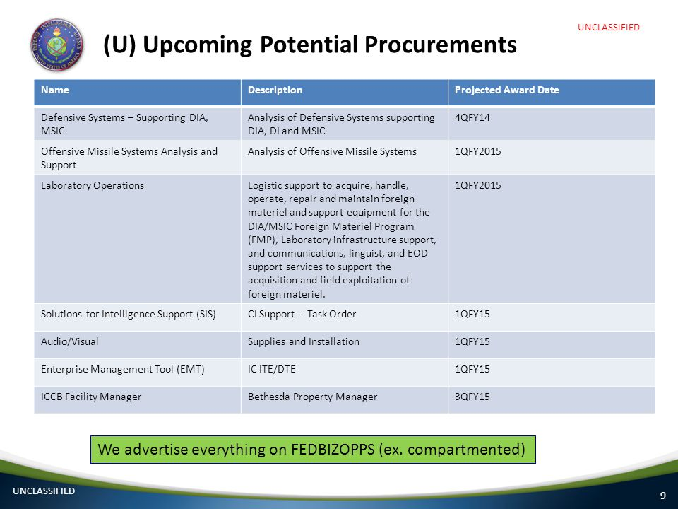 9 (U) Upcoming Potential Procurements NameDescriptionProjected Award Date Defensive Systems – Supporting DIA, MSIC Analysis of Defensive Systems suppo