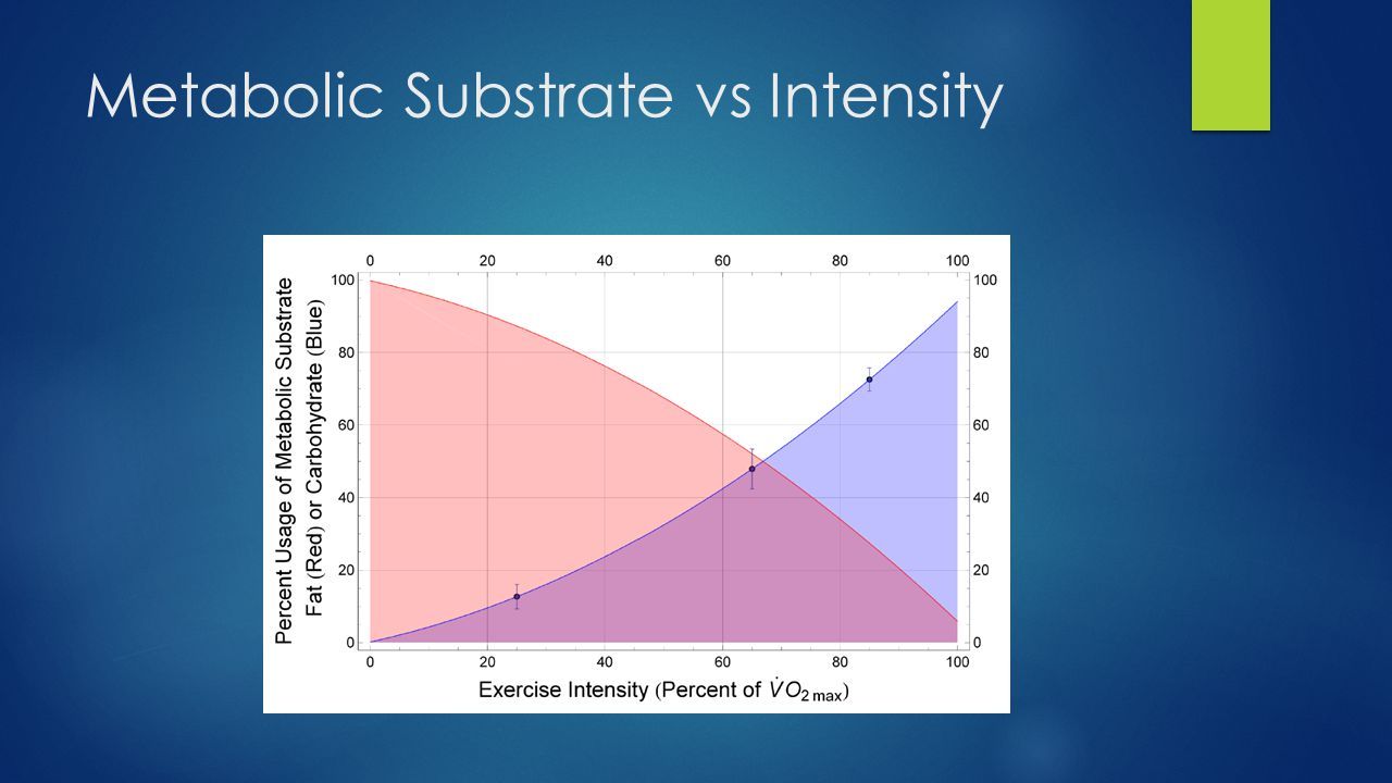 Metabolic Substrate vs Intensity