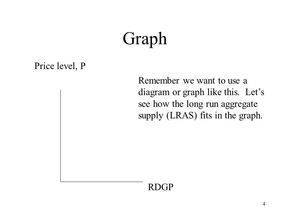 4 Graph Price level, P RDGP Remember we want to use a diagram or graph like this.