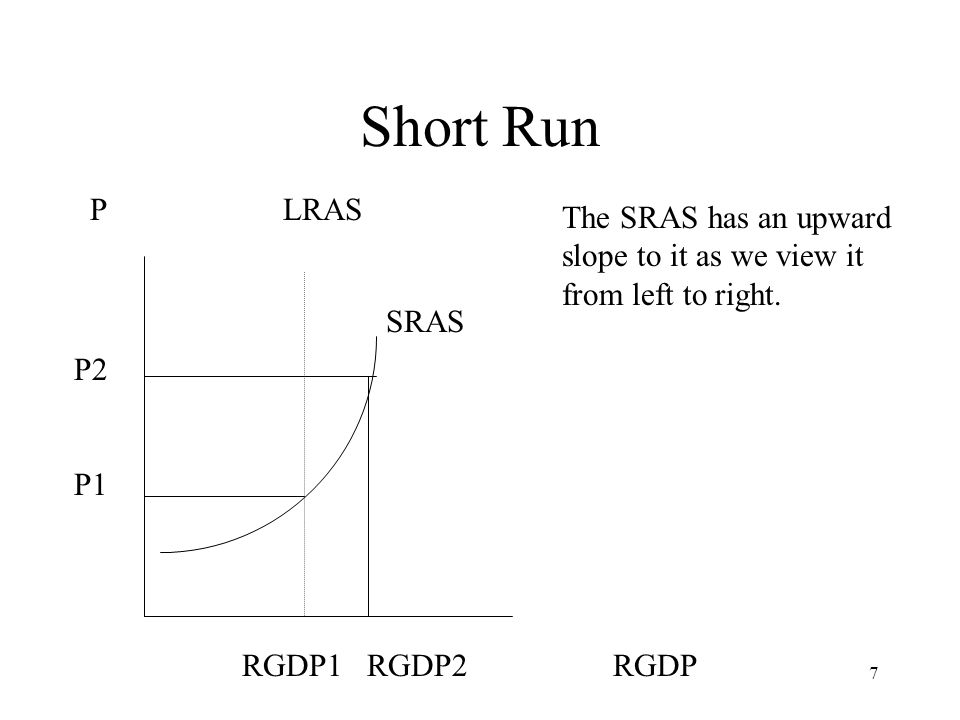 7 Short Run P LRAS P2 P1 SRAS RGDP1 RGDP2 RGDP The SRAS has an upward slope to it as we view it from left to right.