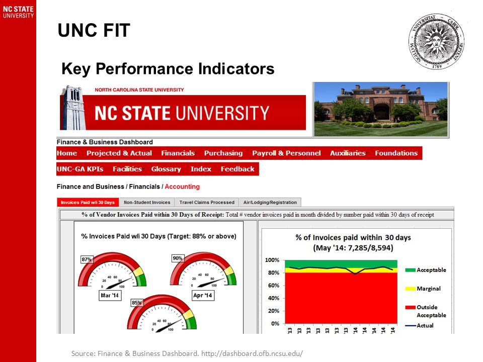 UNC FIT Key Performance Indicators Source: Finance & Business Dashboard.