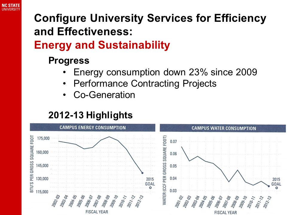 Configure University Services for Efficiency and Effectiveness: Energy and Sustainability Progress Energy consumption down 23% since 2009 Performance Contracting Projects Co-Generation 2012-13 Highlights