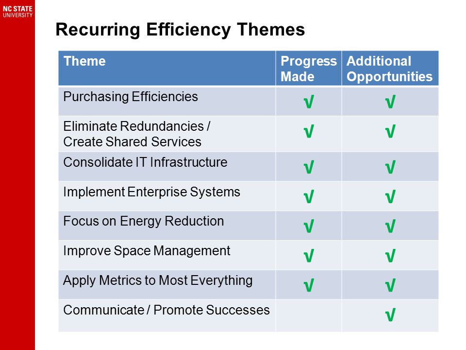 Recurring Efficiency Themes ThemeProgress Made Additional Opportunities Purchasing Efficiencies √√ Eliminate Redundancies / Create Shared Services √√ Consolidate IT Infrastructure √√ Implement Enterprise Systems √√ Focus on Energy Reduction √√ Improve Space Management √√ Apply Metrics to Most Everything √√ Communicate / Promote Successes √