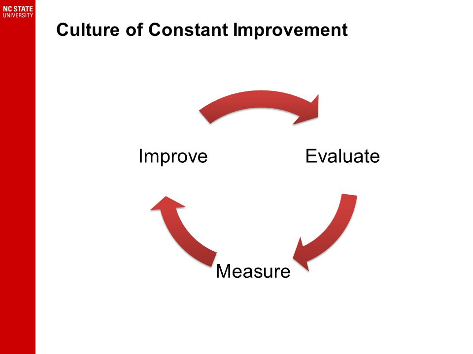 Evaluate Measure Improve Culture of Constant Improvement