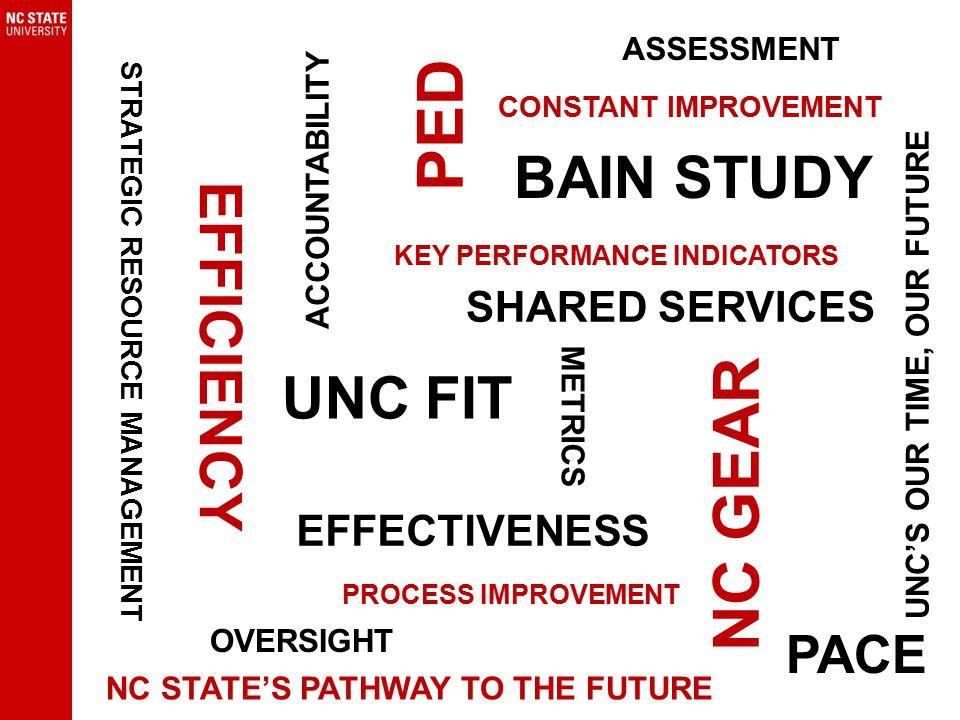 UNC FIT Key Performance Indicators Source: Finance & Business Dashboard.
