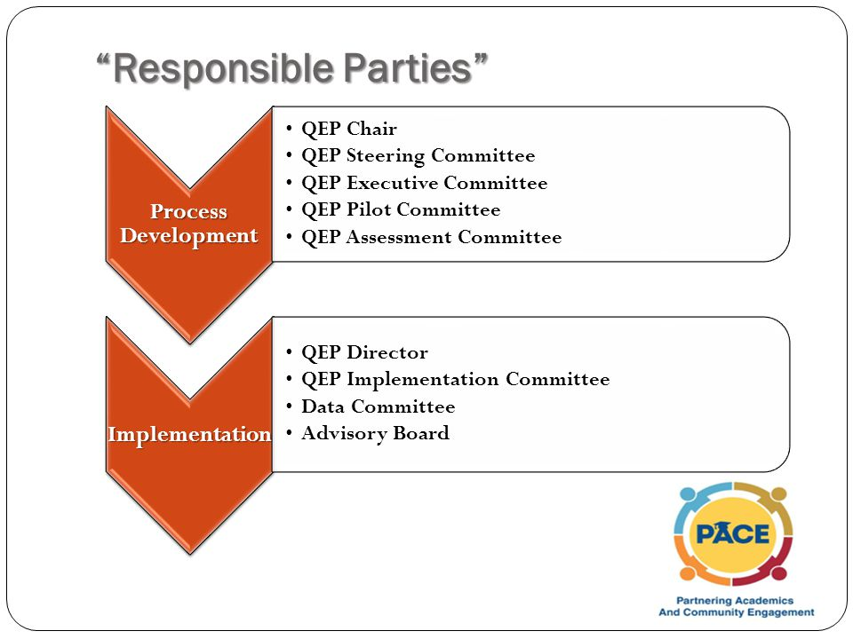Responsible Parties Process Development QEP Chair QEP Steering Committee QEP Executive Committee QEP Pilot Committee QEP Assessment Committee Implementation QEP Director QEP Implementation Committee Data Committee Advisory Board