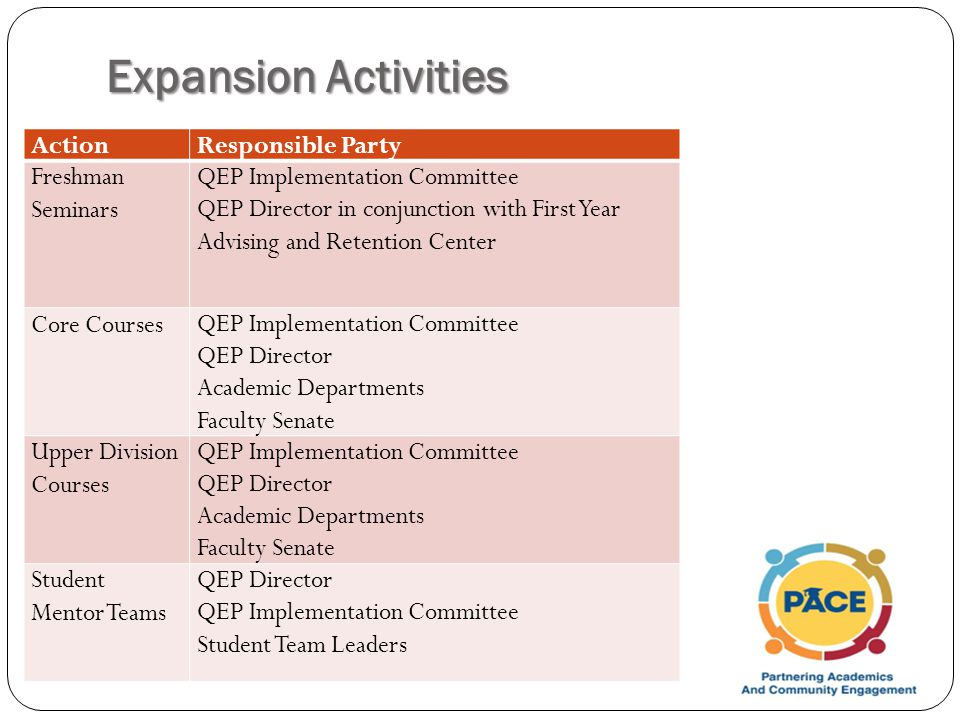 Expansion Activities ActionResponsible Party Freshman Seminars QEP Implementation Committee QEP Director in conjunction with First Year Advising and Retention Center Core CoursesQEP Implementation Committee QEP Director Academic Departments Faculty Senate Upper Division Courses QEP Implementation Committee QEP Director Academic Departments Faculty Senate Student Mentor Teams QEP Director QEP Implementation Committee Student Team Leaders