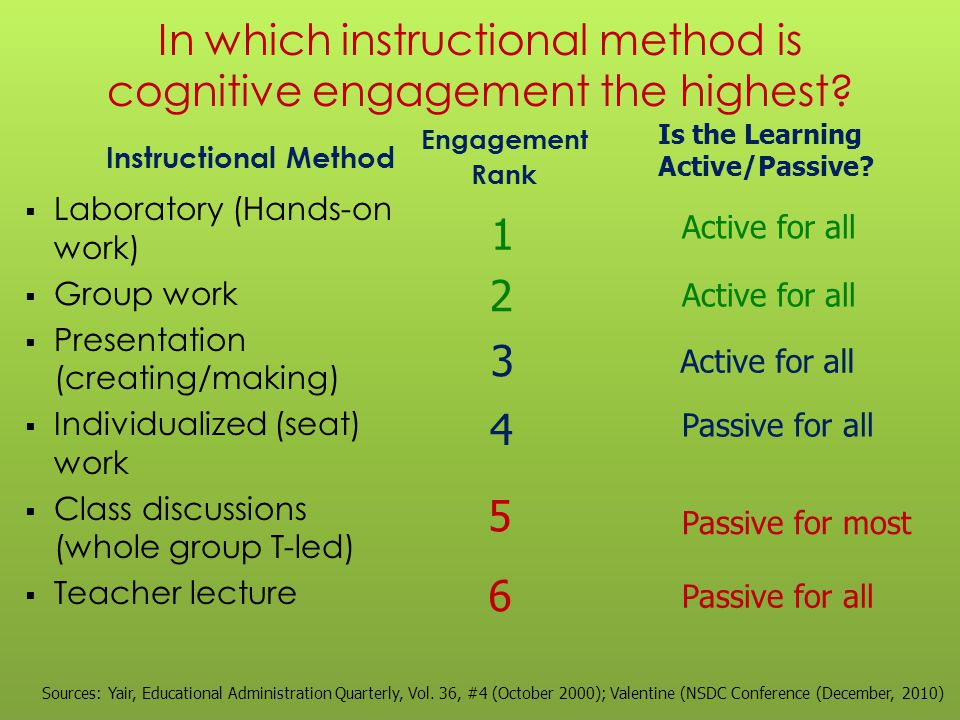In which instructional method is cognitive engagement the highest? Instructional Method  Laboratory (Hands-on work)  Group work  Presentation (crea