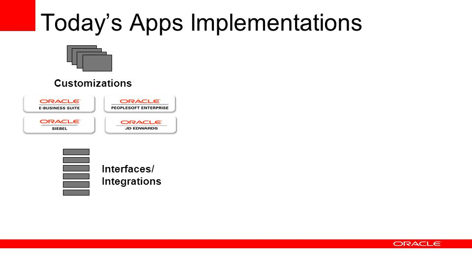 Customizations Interfaces/ Integrations Today's Apps Implementations