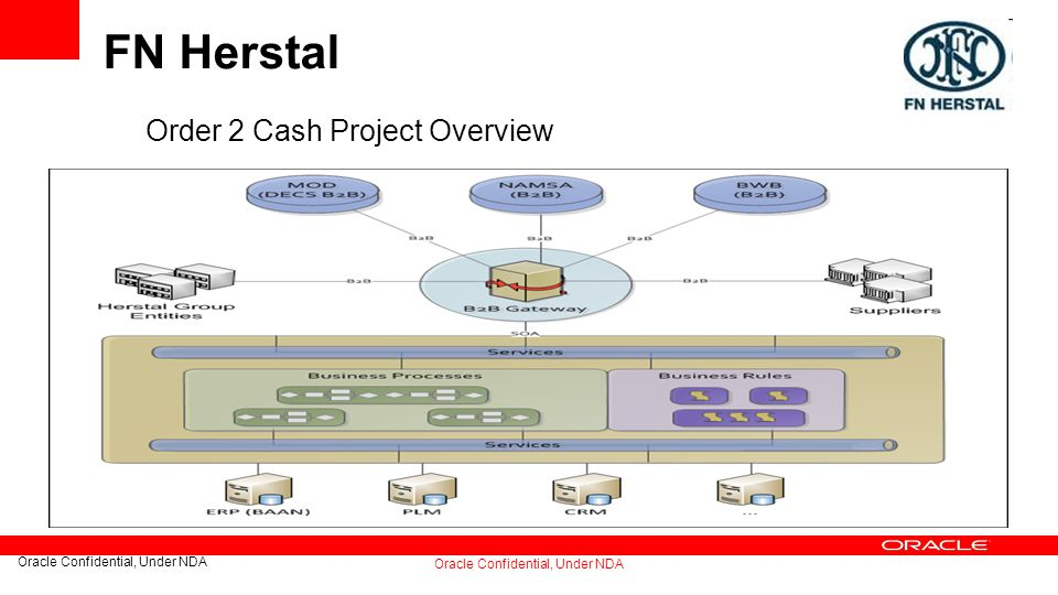 Oracle Confidential, Under NDA FN Herstal Order 2 Cash Project Overview