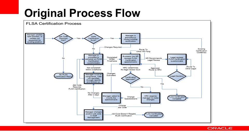 Original Process Flow