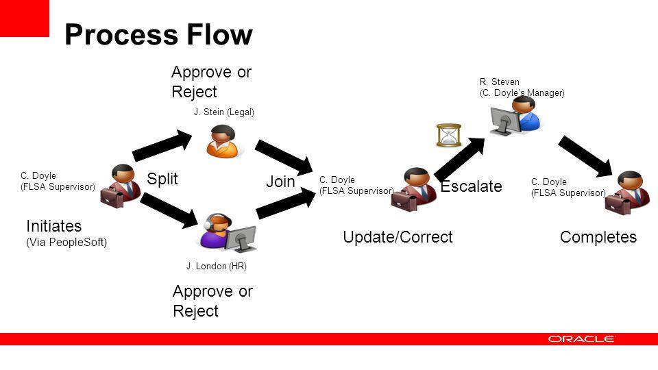 Process Flow C. Doyle (FLSA Supervisor) Initiates (Via PeopleSoft) J.
