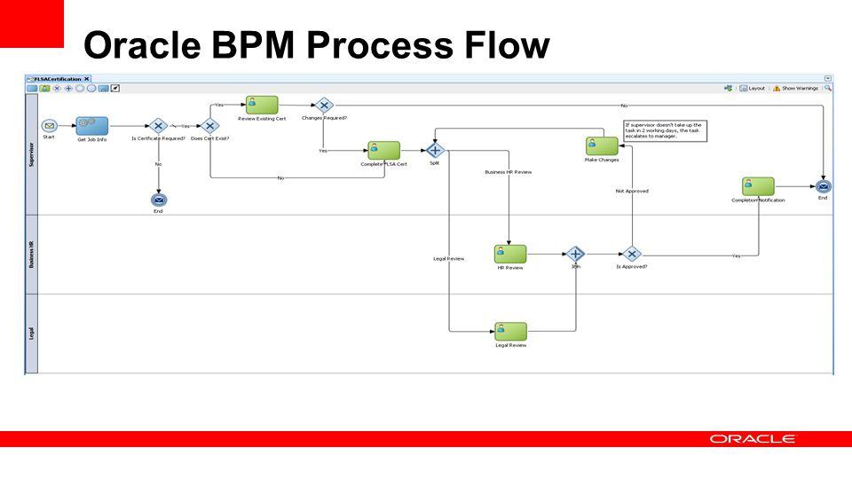Oracle BPM Process Flow