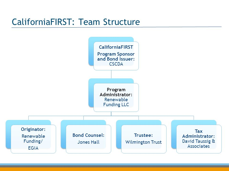 CaliforniaFIRST: Team Structure CaliforniaFIRST Program Sponsor and Bond Issuer: CSCDA Program Administrator: Renewable Funding LLC Originator: Renewa