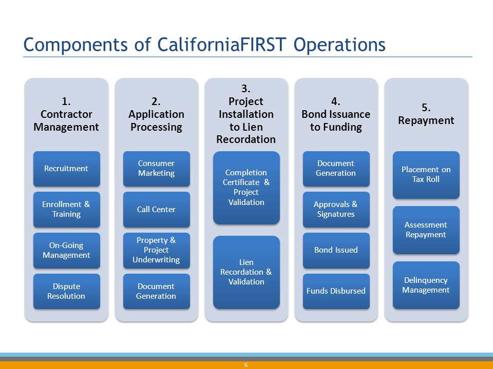 6 Components of CaliforniaFIRST Operations 1. Contractor Management Recruitment Enrollment & Training On-Going Management Dispute Resolution 2. Applic