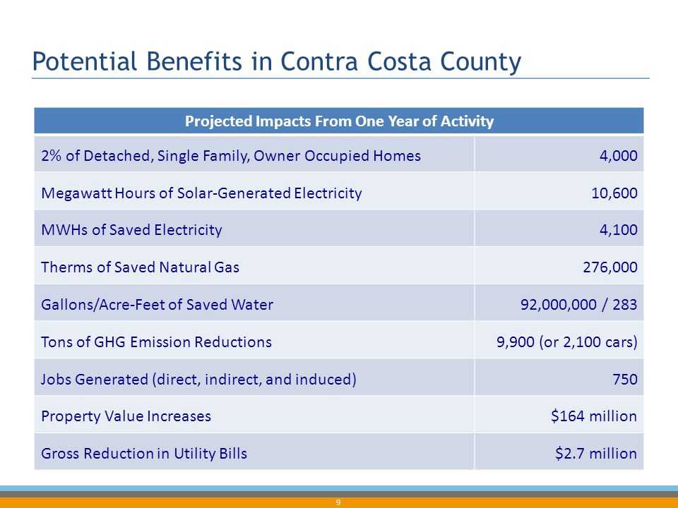 9 Potential Benefits in Contra Costa County Projected Impacts From One Year of Activity 2% of Detached, Single Family, Owner Occupied Homes4,000 Megaw