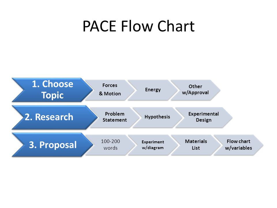 PACE Flow Chart 1. Choose Topic Forces & Motion Energy Other w/Approval 2.