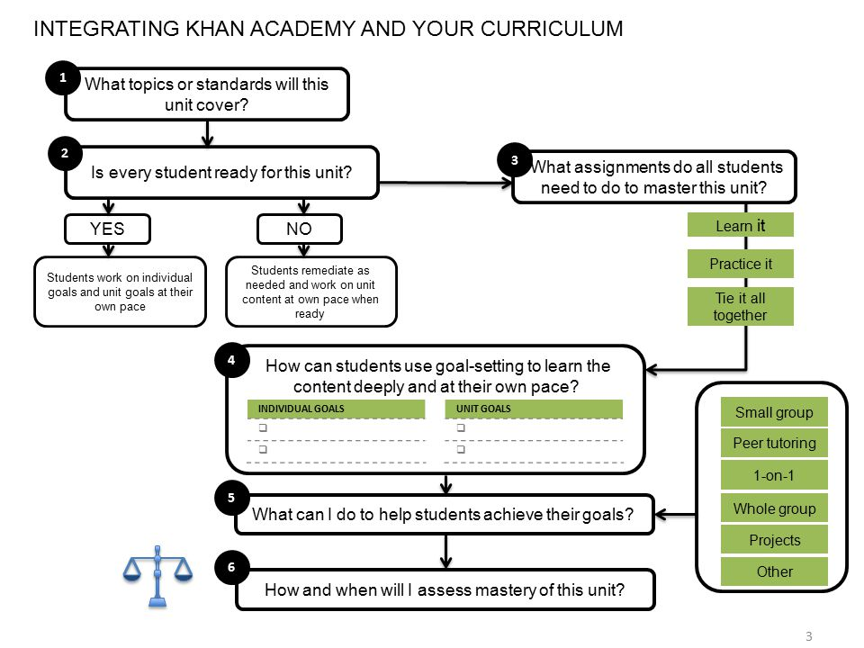 How can students use goal-setting to learn the content deeply and at their own pace? INTEGRATING KHAN ACADEMY AND YOUR CURRICULUM INDIVIDUAL GOALS  