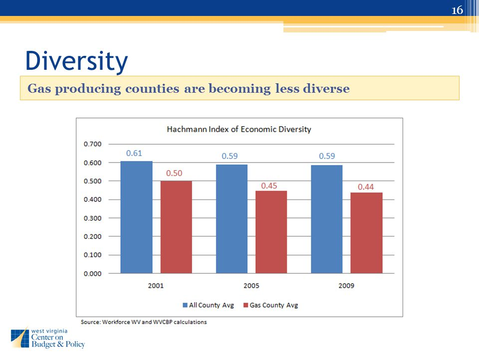 Diversity Gas producing counties are becoming less diverse 16