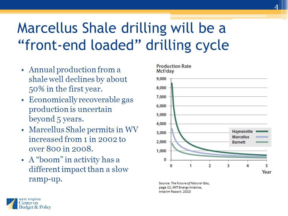 Marcellus Shale drilling will be a front-end loaded drilling cycle Annual production from a shale well declines by about 50% in the first year.