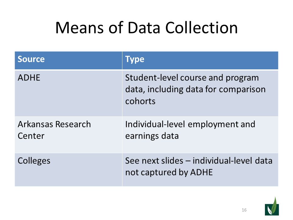 Means of Data Collection SourceType ADHEStudent-level course and program data, including data for comparison cohorts Arkansas Research Center Individu