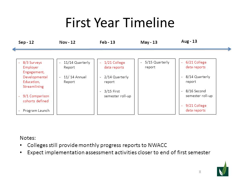 First Year Timeline 8 Nov - 12Feb - 13 May - 13 Aug - 13 Sep - 12 -8/3 Surveys Employer Engagement, Developmental Education, Streamlining -9/1 Comparison cohorts defined -Program Launch -11/14 Quarterly Report -11/ 14 Annual Report -1/21 College data reports -2/14 Quarterly report -3/15 First semester roll-up -5/15 Quarterly report -6/21 College data reports -8/14 Quarterly report -8/16 Second semester roll-up -9/21 College data reports Notes: Colleges still provide monthly progress reports to NWACC Expect implementation assessment activities closer to end of first semester