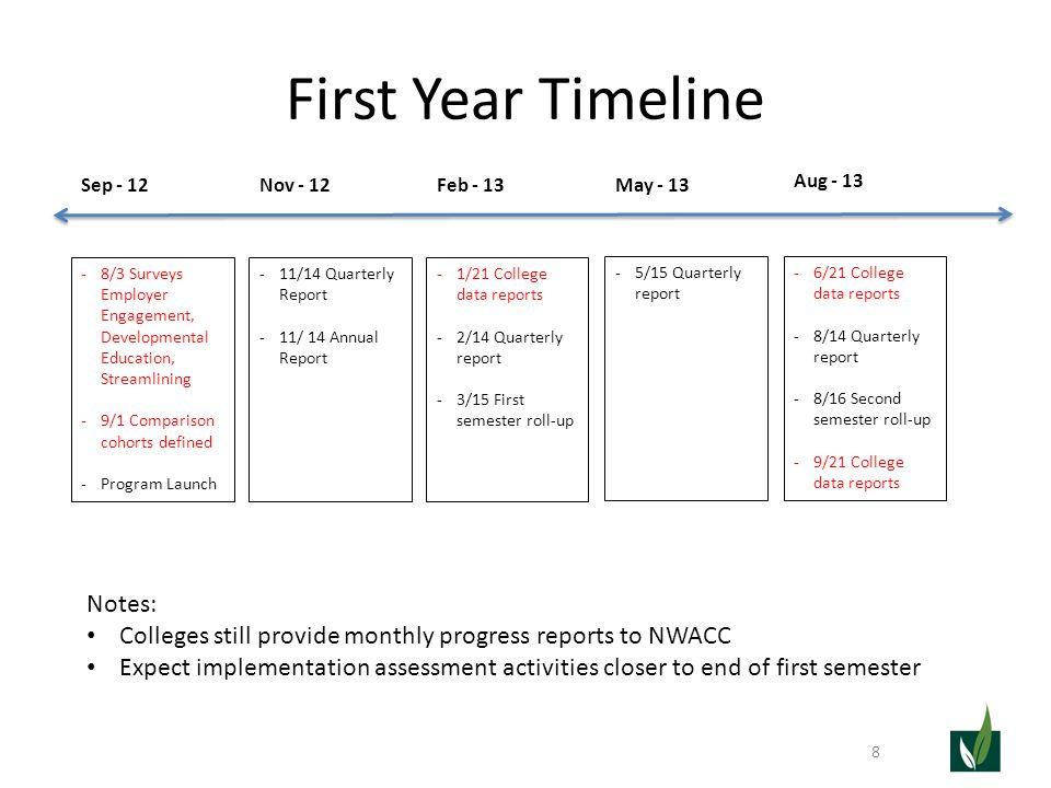 First Year Timeline 8 Nov - 12Feb - 13 May - 13 Aug - 13 Sep - 12 -8/3 Surveys Employer Engagement, Developmental Education, Streamlining -9/1 Compari