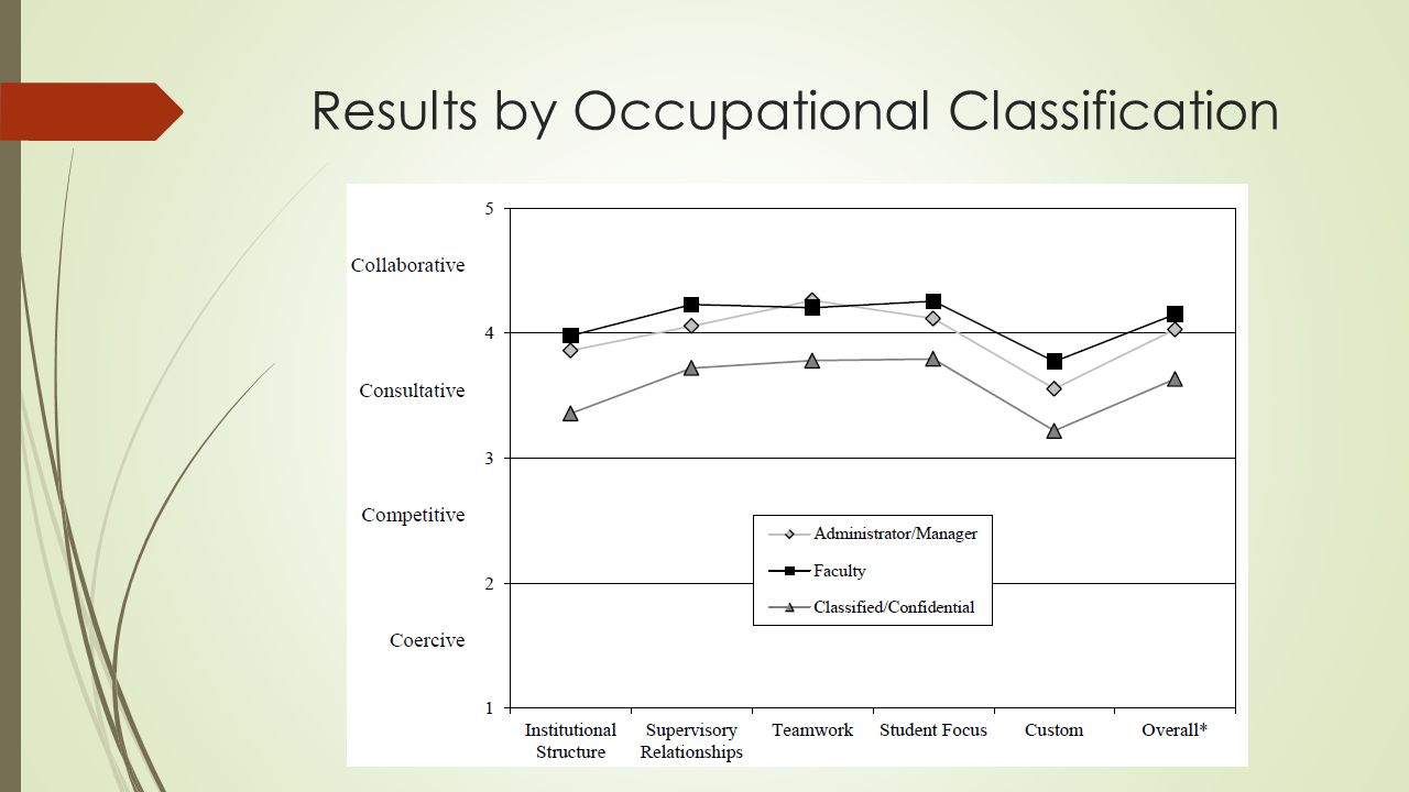 Results by Occupational Classification