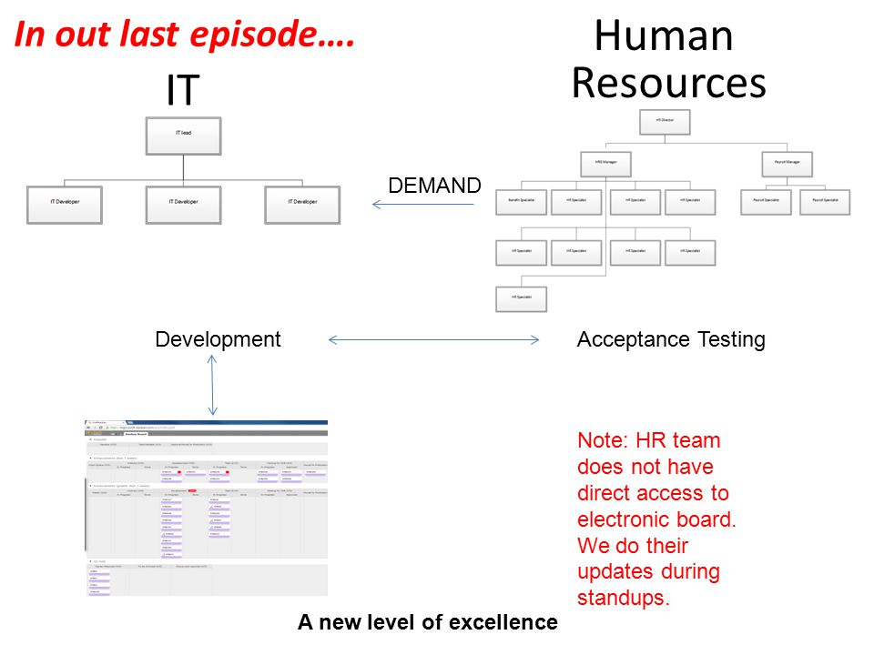 IT DEMAND DevelopmentAcceptance Testing Human Resources Note: HR team does not have direct access to electronic board. We do their updates during stan