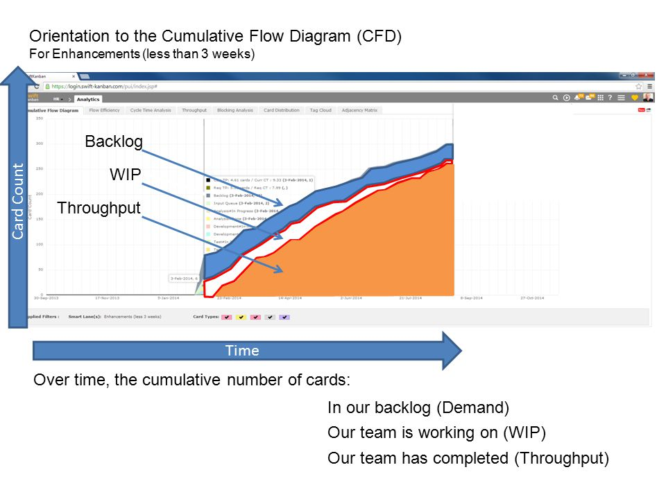 Orientation to the Cumulative Flow Diagram (CFD) For Enhancements (less than 3 weeks) Over time, the cumulative number of cards: Time Card Count Backl