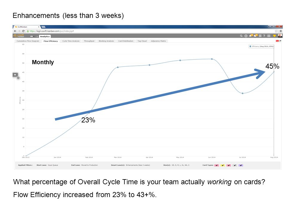 Enhancements (less than 3 weeks) What percentage of Overall Cycle Time is your team actually working on cards.