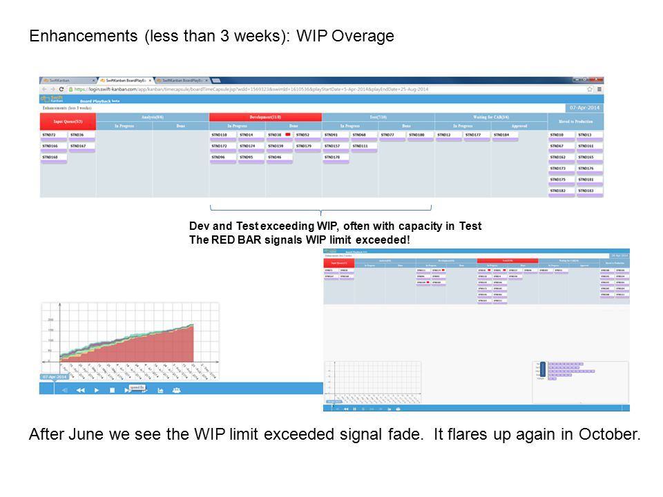 Enhancements (less than 3 weeks): WIP Overage After June we see the WIP limit exceeded signal fade. It flares up again in October. Dev and Test exceed