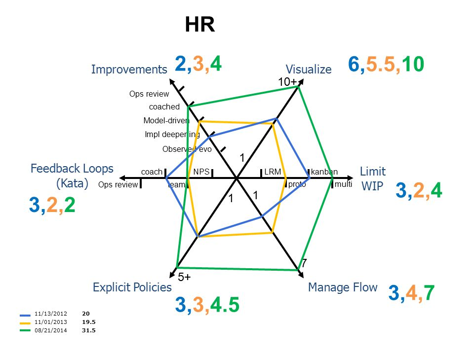 Visualize Limit WIP Manage FlowExplicit Policies Feedback Loops (Kata) Improvements 1 10+ coach teamOps review 5+ 1 1 7 LRM proto kanban multi Ops rev