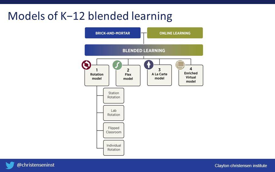 Clayton christensen institute @christenseninst Models of K−12 blended learning