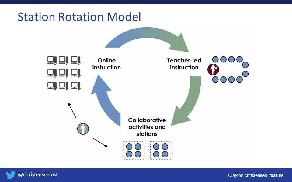 Clayton christensen institute @christenseninst Station Rotation Model