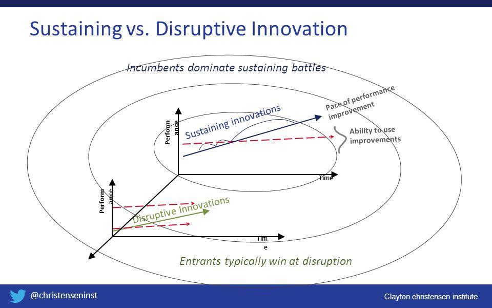Clayton christensen institute @christenseninst Perform ance Time Disruptive Innovations Tim e Sustaining innovations Incumbents dominate sustaining ba