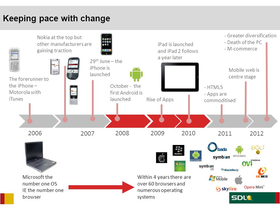 2007 Nokia at the top but other manufacturers are gaining traction 2006 The forerunner to the iPhone – Motorola with iTunes 29 th June – the iPhone is