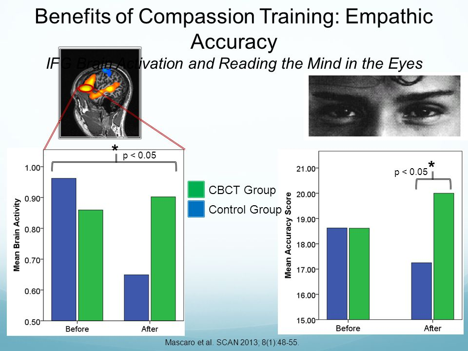 CBCT Group Control Group Benefits of Compassion Training: Empathic Accuracy IFG Brain Activation and Reading the Mind in the Eyes Mascaro et al.