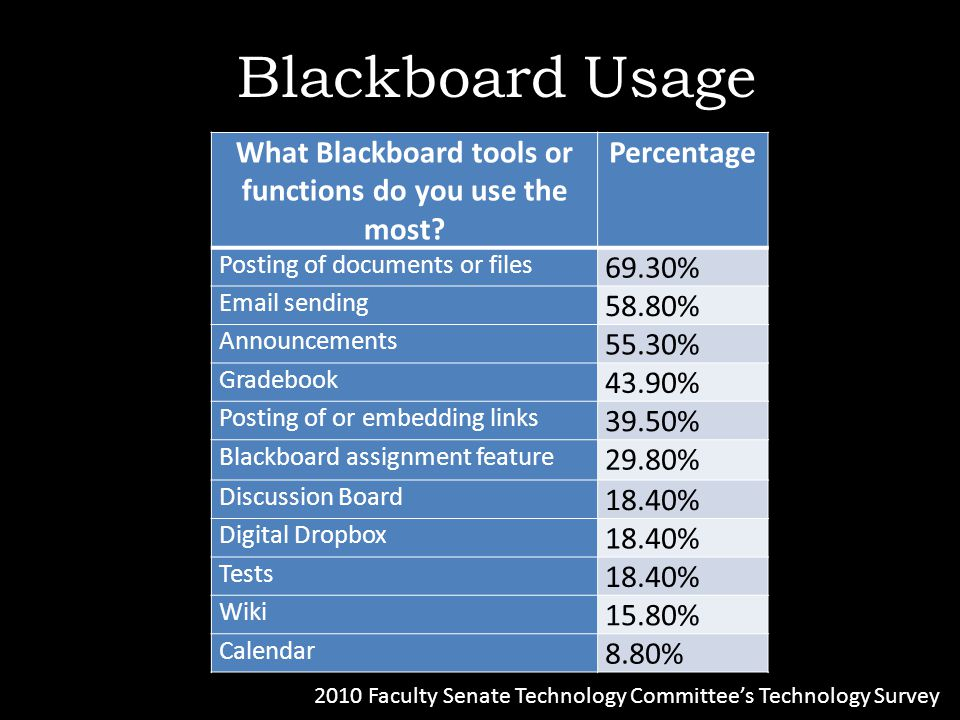 Blackboard Usage What Blackboard tools or functions do you use the most.