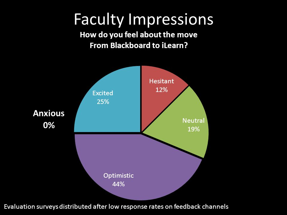 Faculty Impressions Evaluation surveys distributed after low response rates on feedback channels