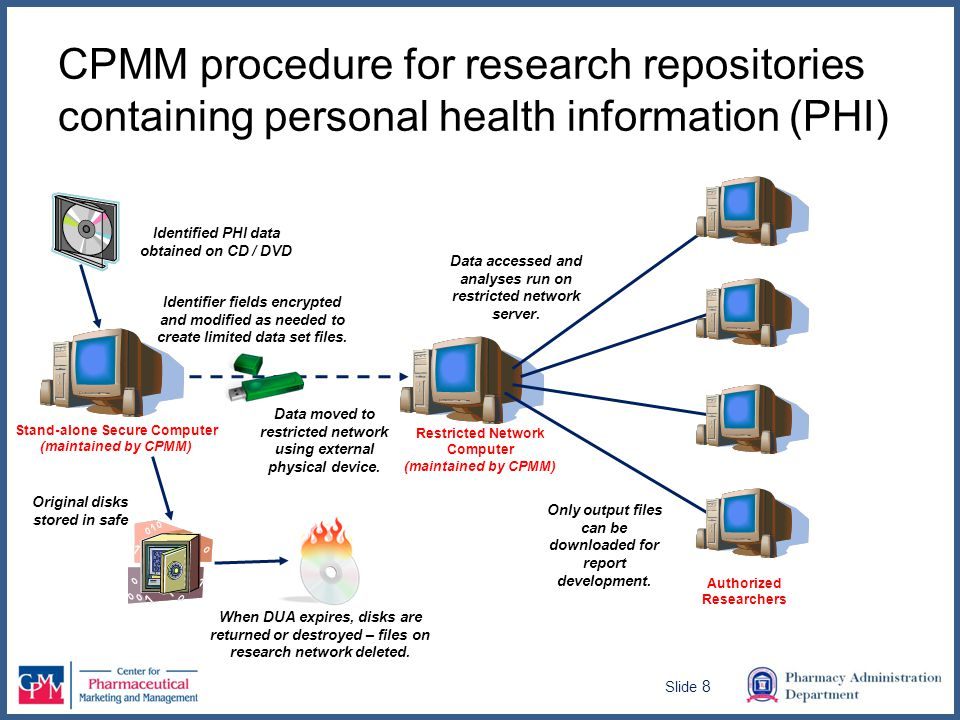 CPMM procedure for research repositories containing personal health information (PHI) Identifier fields encrypted and modified as needed to create limited data set files.