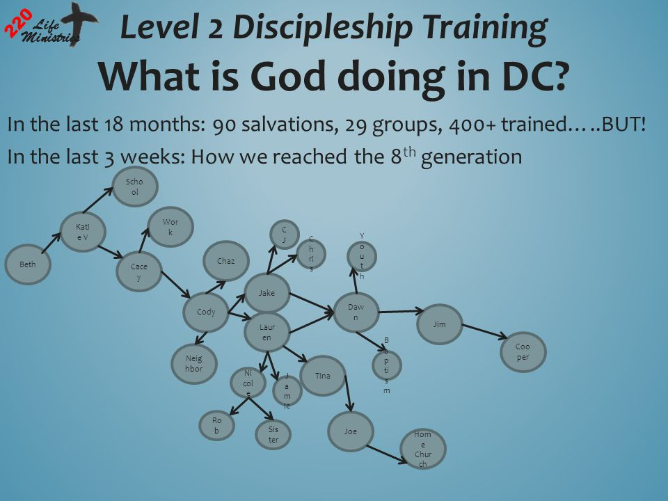 Level 2 Discipleship Training 220 Life Ministries What is God doing in DC.