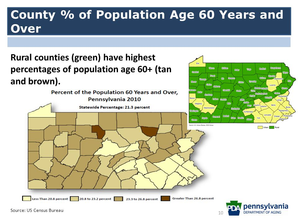 County % of Population Age 60 Years and Over Source: US Census Bureau Rural counties (green) have highest percentages of population age 60+ (tan and brown).