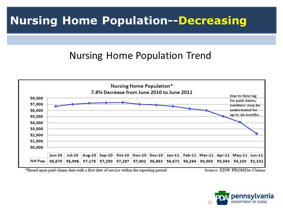 Nursing Home Population Trend Nursing Home Population--Decreasing 19