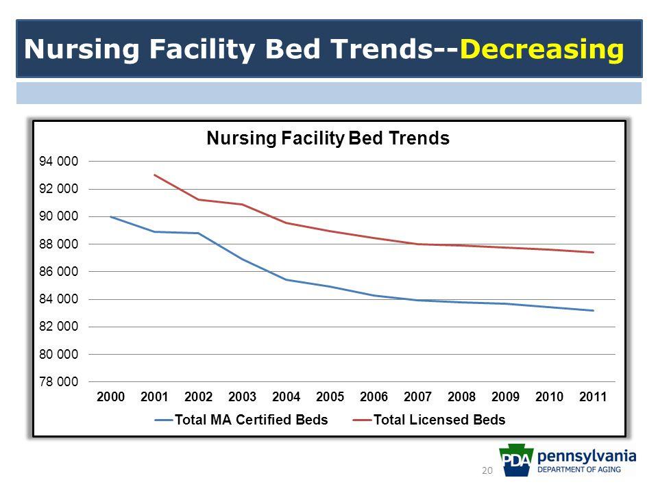 Nursing Facility Bed Trends--Decreasing 20