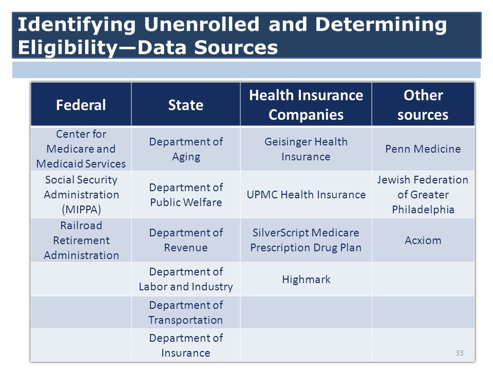 Identifying Unenrolled and Determining Eligibility—Data Sources 33