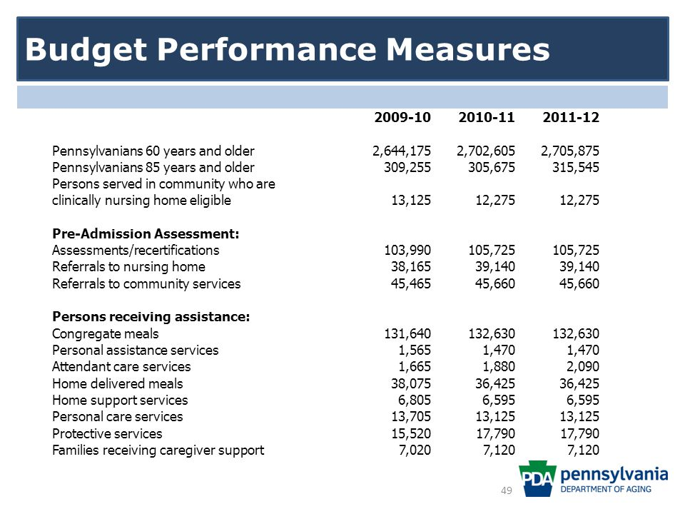 Budget Performance Measures 2009-102010-112011-12 Pennsylvanians 60 years and older 2,644,1752,702,6052,705,875 Pennsylvanians 85 years and older 309,255305,675315,545 Persons served in community who are clinically nursing home eligible 13,12512,275 Pre-Admission Assessment: Assessments/recertifications 103,990105,725 Referrals to nursing home 38,16539,140 Referrals to community services 45,46545,660 Persons receiving assistance: Congregate meals 131,640132,630 Personal assistance services 1,5651,470 Attendant care services 1,6651,8802,090 Home delivered meals 38,07536,425 Home support services 6,8056,595 Personal care services 13,70513,125 Protective services 15,52017,790 Families receiving caregiver support 7,0207,120 49
