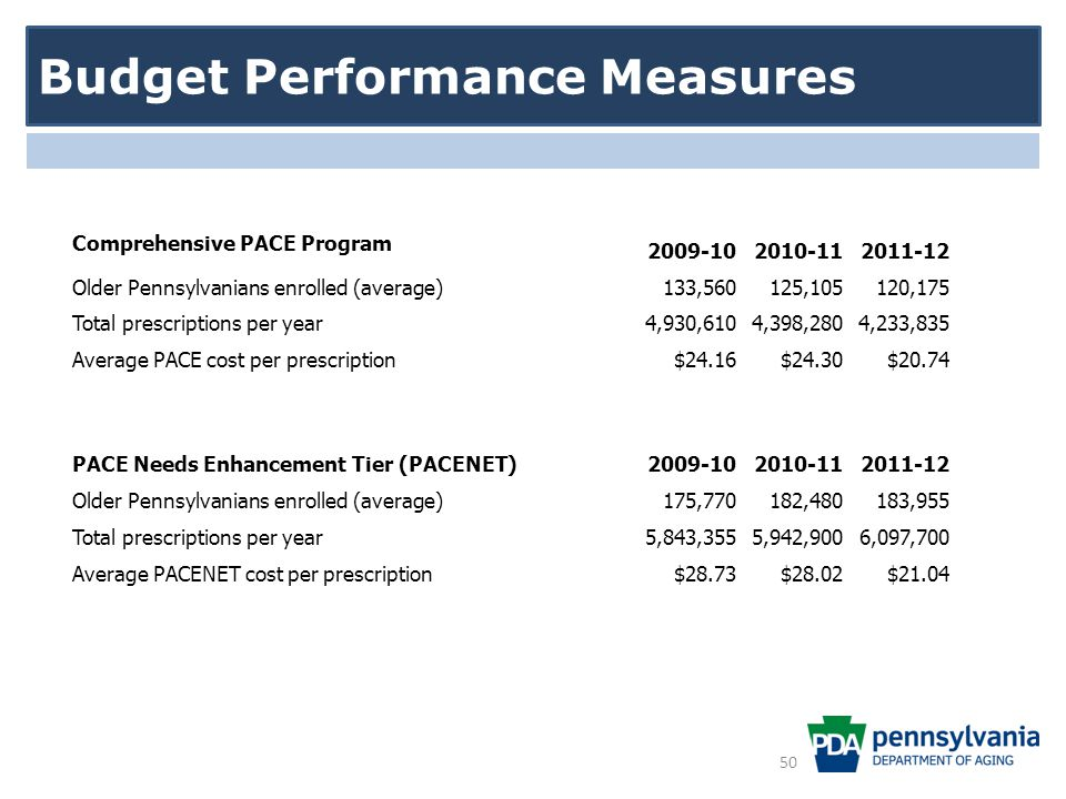 Budget Performance Measures Comprehensive PACE Program 2009-102010-112011-12 Older Pennsylvanians enrolled (average)133,560125,105120,175 Total prescriptions per year4,930,6104,398,2804,233,835 Average PACE cost per prescription$24.16$24.30$20.74 PACE Needs Enhancement Tier (PACENET)2009-102010-112011-12 Older Pennsylvanians enrolled (average)175,770182,480183,955 Total prescriptions per year5,843,3555,942,9006,097,700 Average PACENET cost per prescription$28.73$28.02$21.04 50