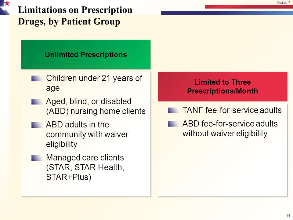 Limitations on Prescription Drugs, by Patient Group 14 Module 7 Limited to Three Prescriptions/Month TANF fee-for-service adults ABD fee-for-service a